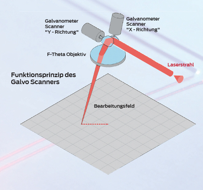 Funktionsprinzip Scanner Laser-Kunststoffschweißen