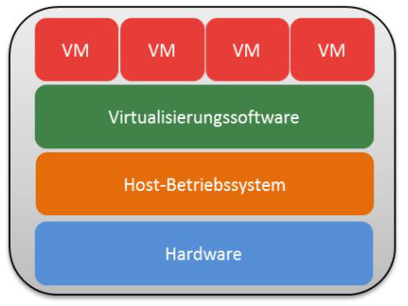 Virtualisierung Server